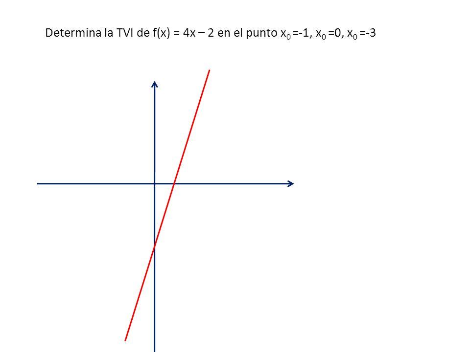 Determina la TVI de f(x) = 4x – 2 en el punto x0 =-1, x0 =0, x0 =-3