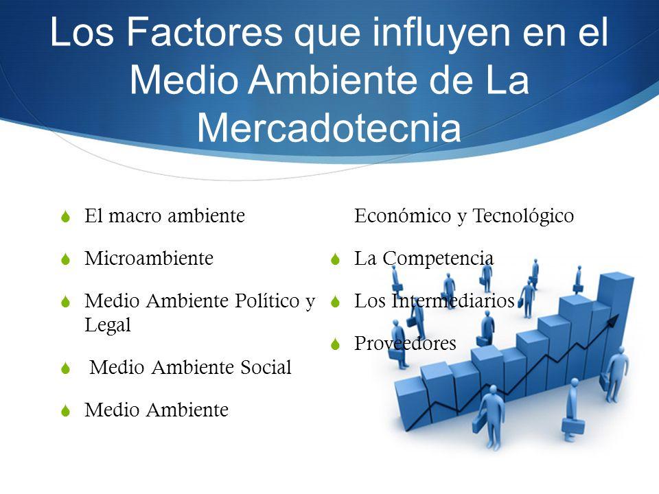 Los Factores que influyen en el Medio Ambiente de La Mercadotecnia