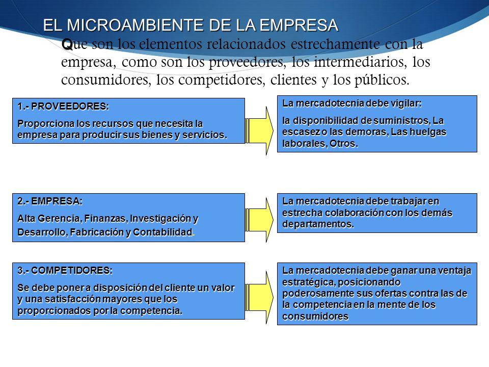 EL MICROAMBIENTE DE LA EMPRESA Que son los elementos relacionados estrechamente con la empresa, como son los proveedores, los intermediarios, los consumidores, los competidores, clientes y los públicos.
