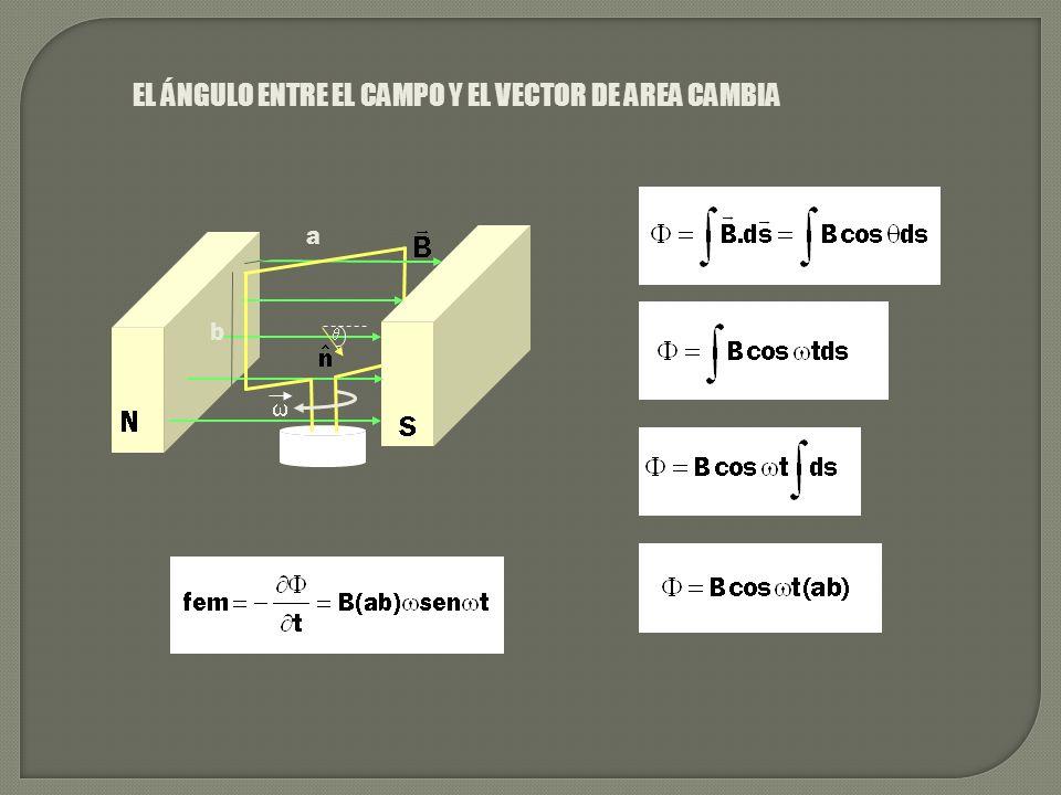 EL ÁNGULO ENTRE EL CAMPO Y EL VECTOR DE AREA CAMBIA