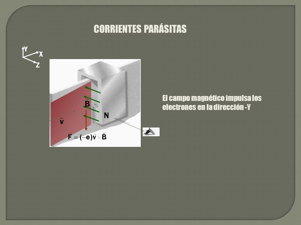 CORRIENTES PARÁSITAS Y X Z El campo magnético impulsa los