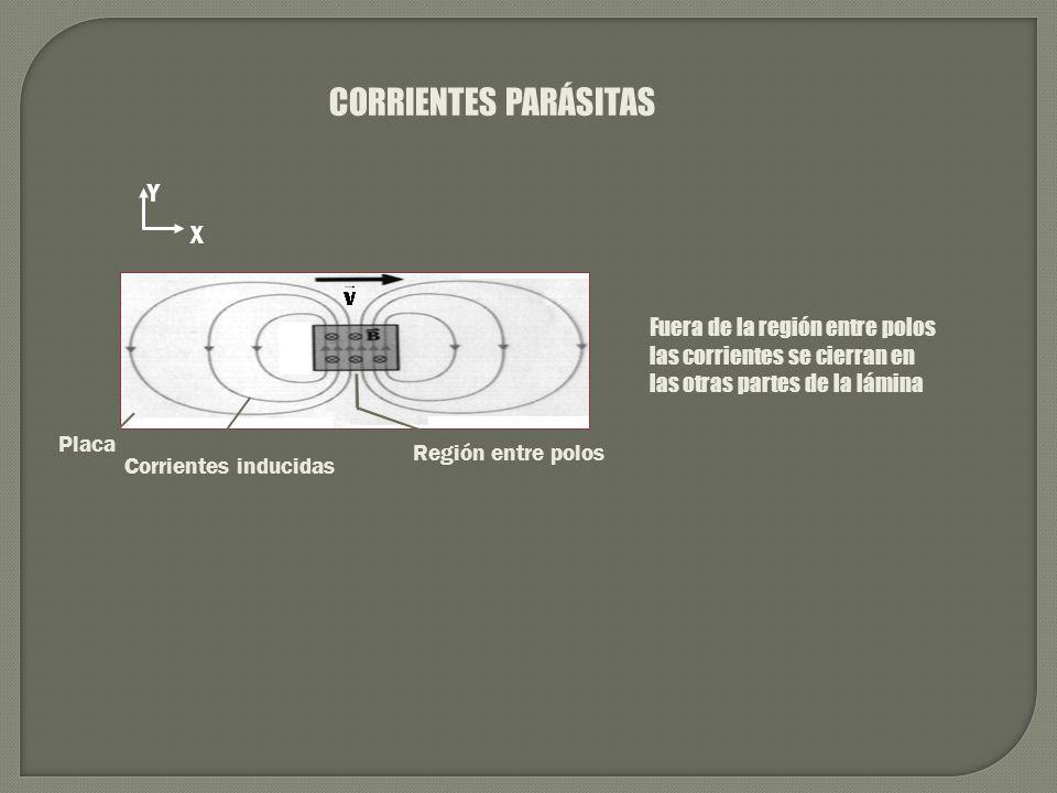 CORRIENTES PARÁSITAS Y X Fuera de la región entre polos