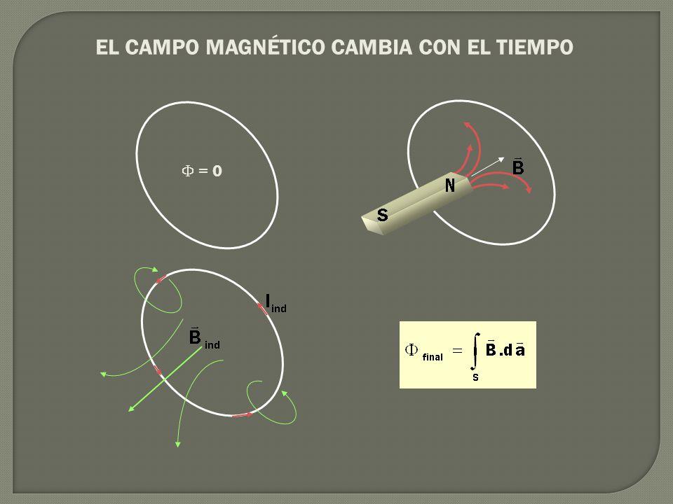 EL CAMPO MAGNÉTICO CAMBIA CON EL TIEMPO