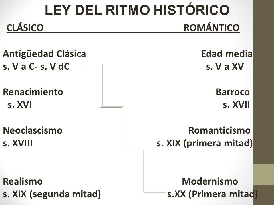 LEY DEL RITMO HISTÓRICO
