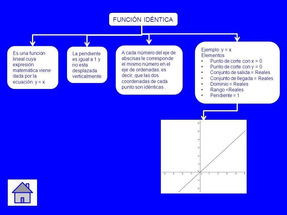 FUNCIÓN IDÉNTICA Ejemplo: y = x