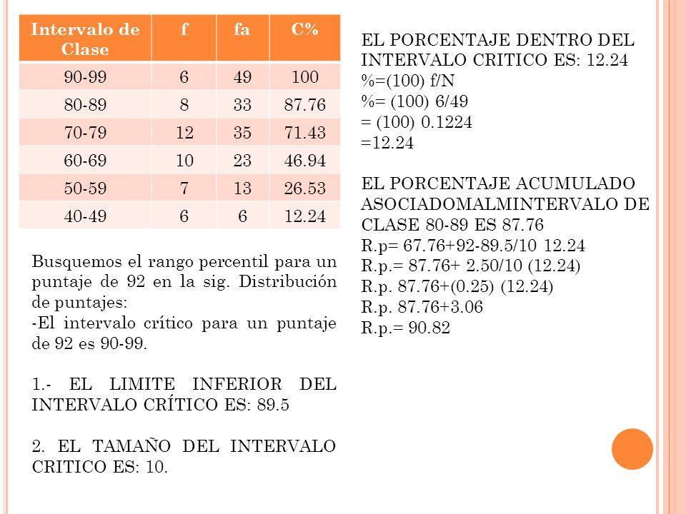 Intervalo de Clase. f. fa. C% 90-99. 6. 49. 100. 80-89. 8. 33. 87.76. 70-79. 12. 35. 71.43.