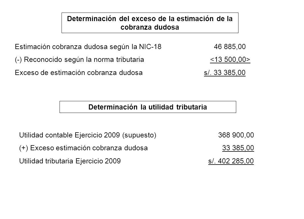 Determinación del exceso de la estimación de la cobranza dudosa