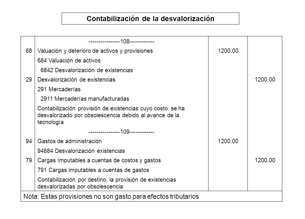 Contabilización de la desvalorización