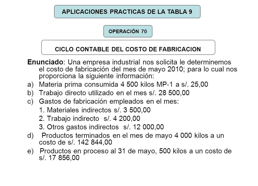 CICLO CONTABLE DEL COSTO DE FABRICACION