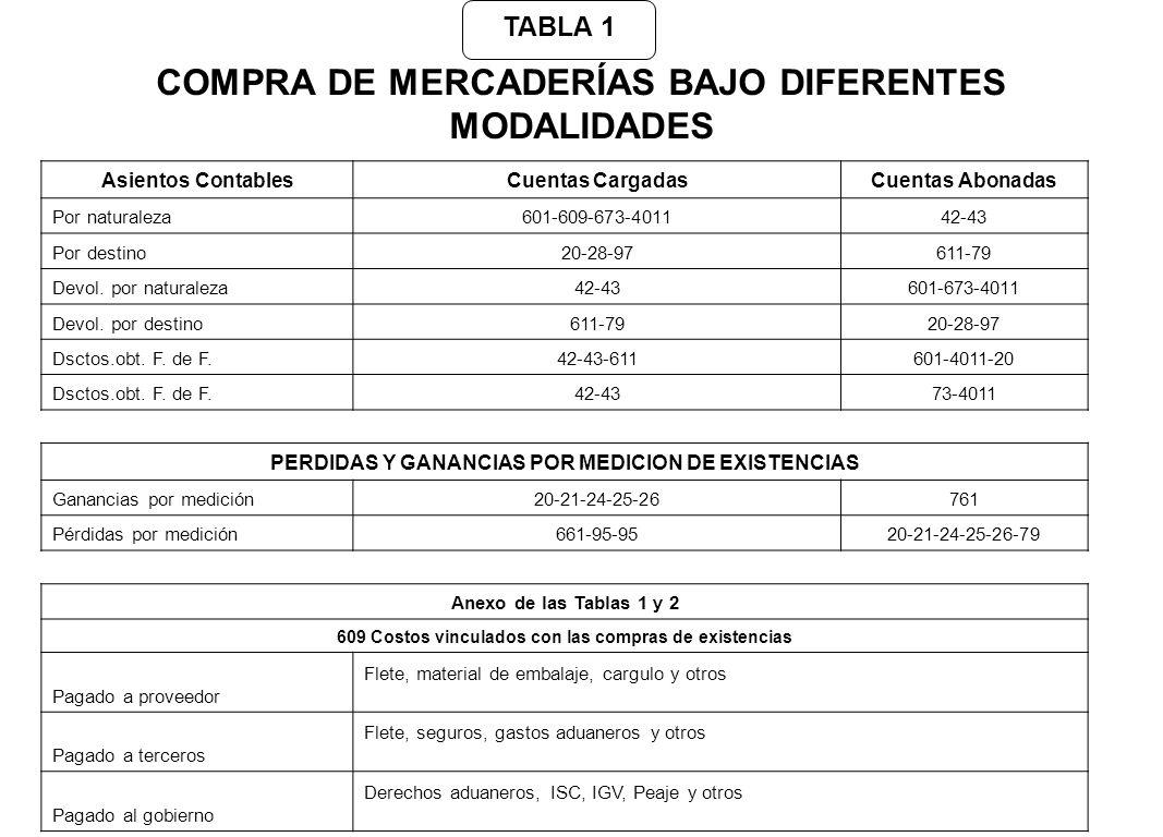 COMPRA DE MERCADERÍAS BAJO DIFERENTES MODALIDADES