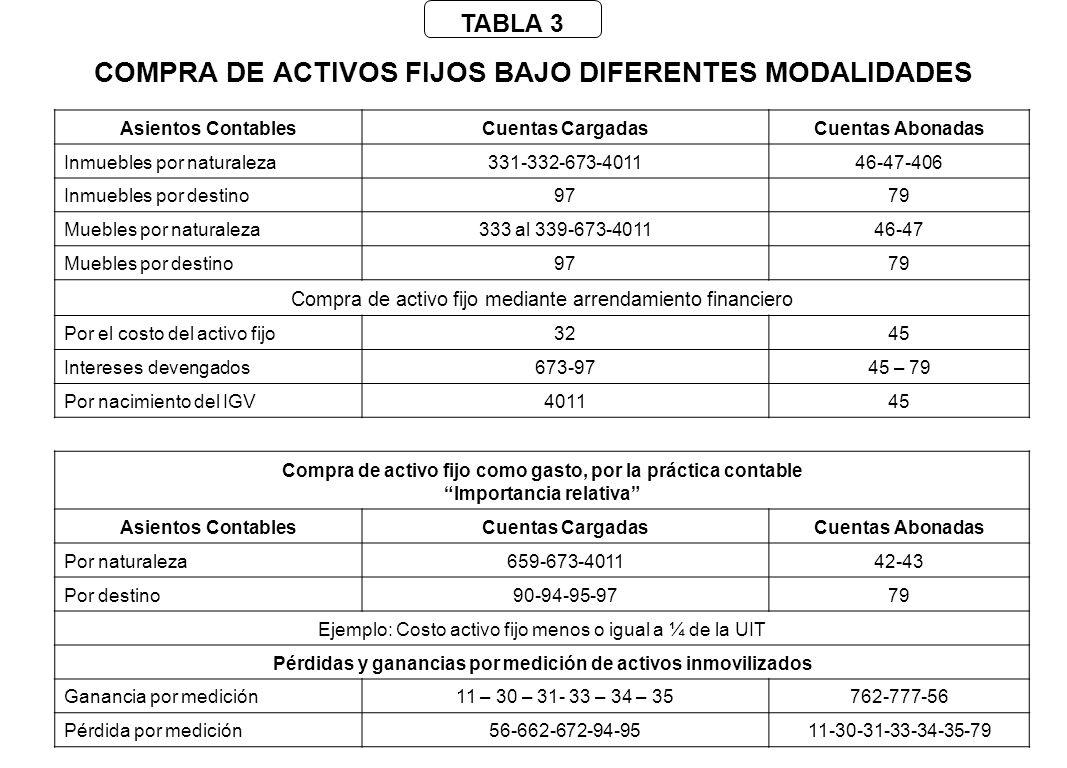 COMPRA DE ACTIVOS FIJOS BAJO DIFERENTES MODALIDADES