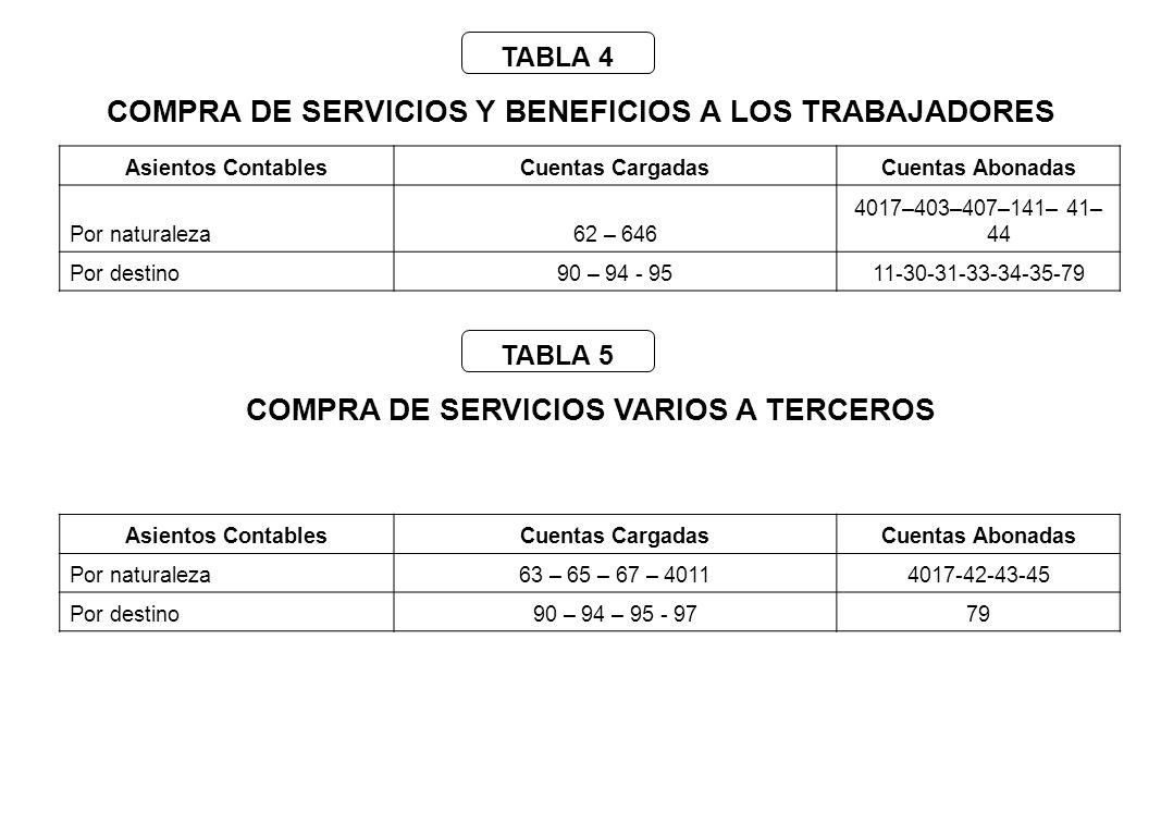 COMPRA DE SERVICIOS Y BENEFICIOS A LOS TRABAJADORES