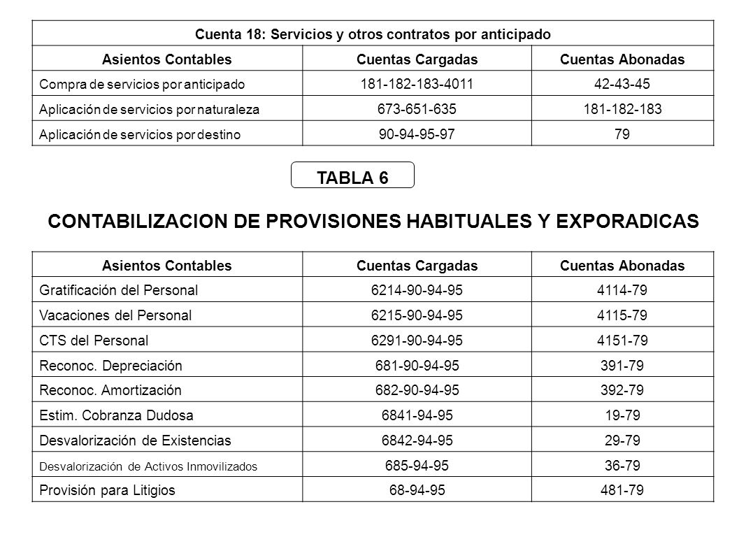 CONTABILIZACION DE PROVISIONES HABITUALES Y EXPORADICAS