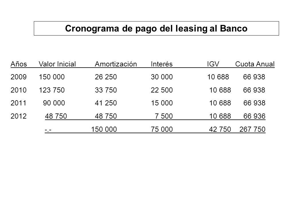 Cronograma de pago del leasing al Banco