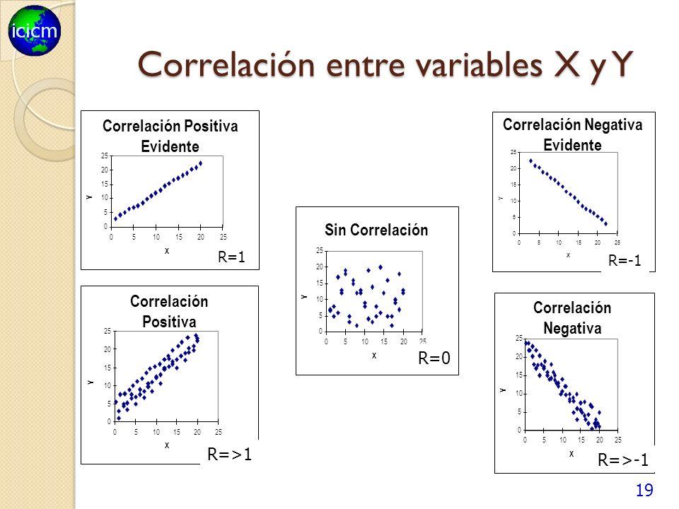 Correlación entre variables X y Y