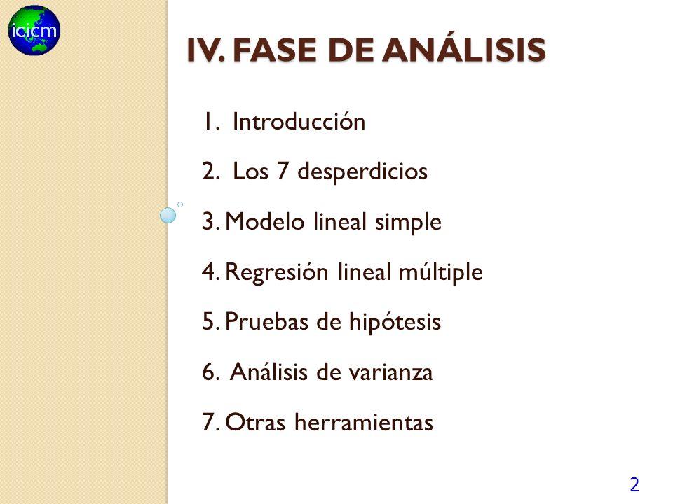IV. FASE DE ANÁLISIS 1. Introducción 2. Los 7 desperdicios