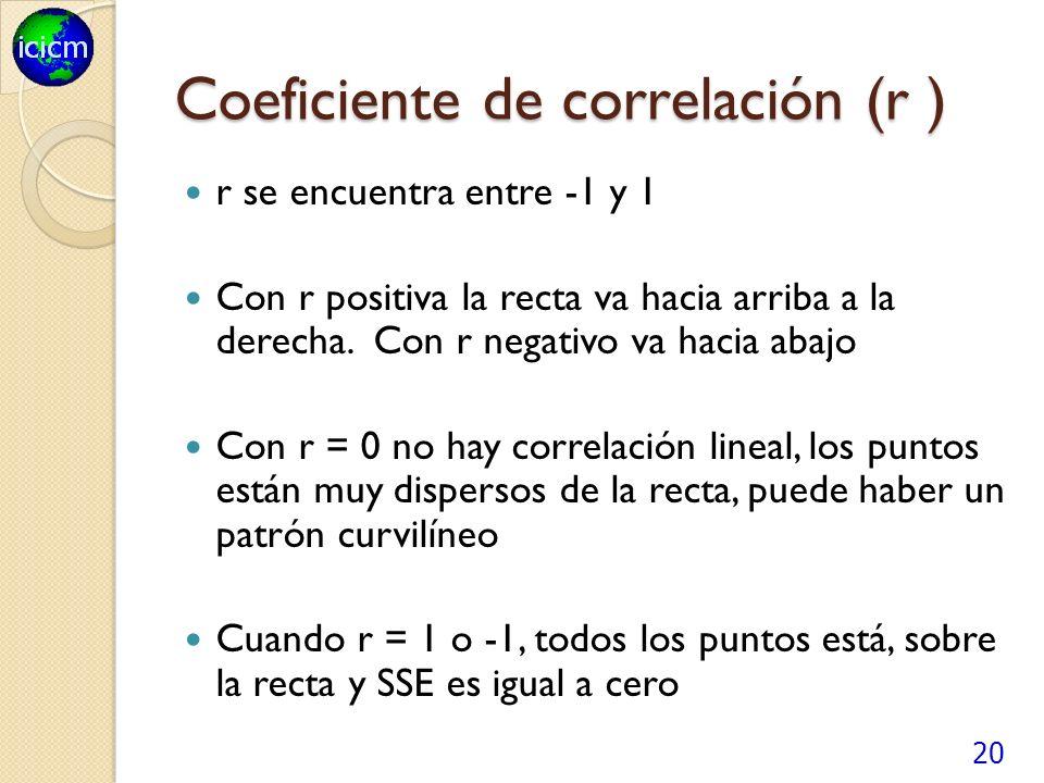Coeficiente de correlación (r )