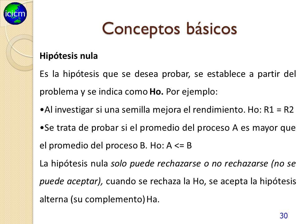 Conceptos básicos Hipótesis nula