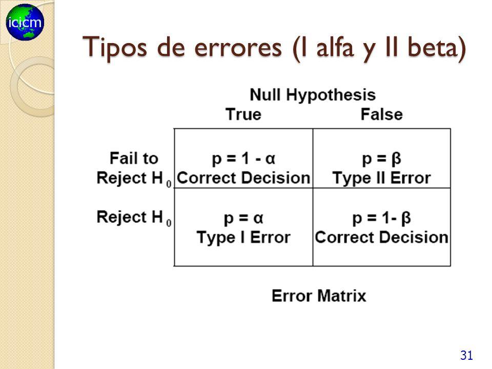 Tipos de errores (I alfa y II beta)