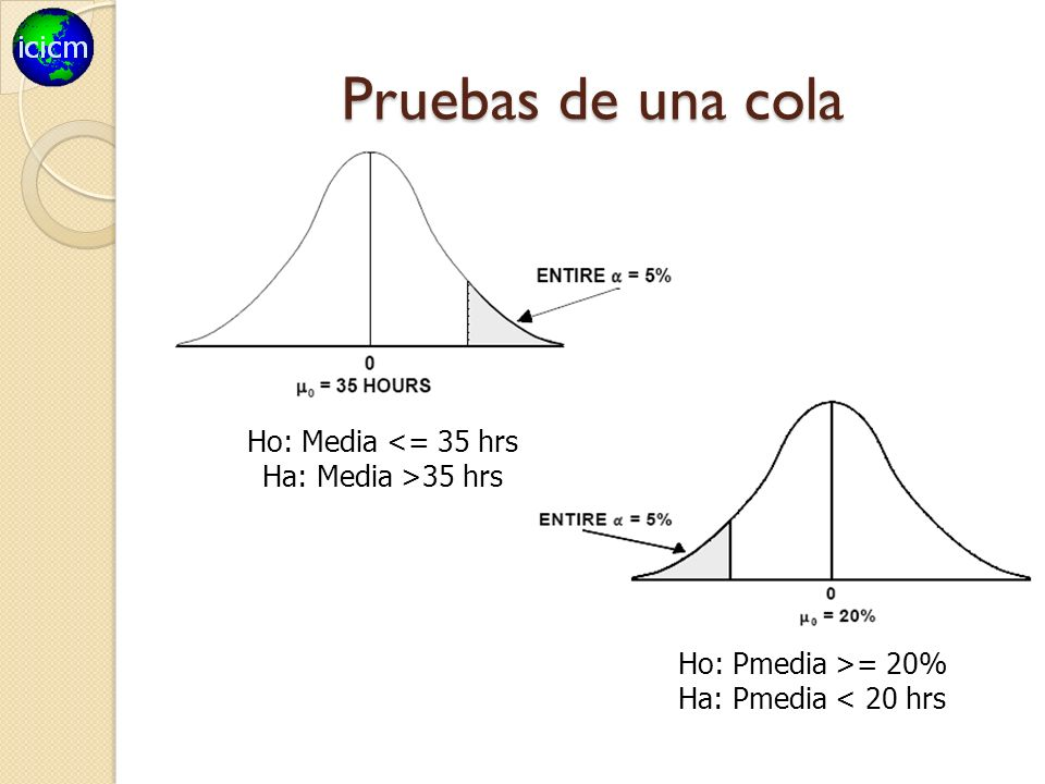 Pruebas de una cola Ho: Media <= 35 hrs Ha: Media >35 hrs