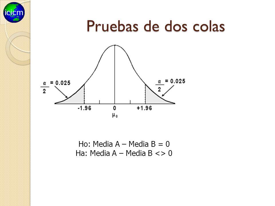 Ha: Media A – Media B <> 0