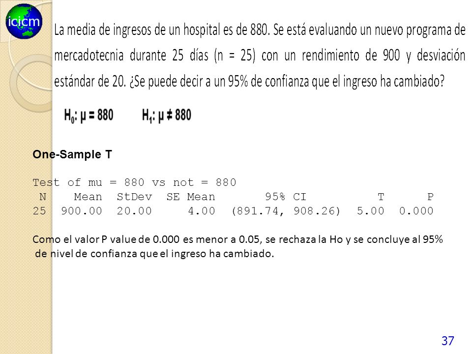 One-Sample T Test of mu = 880 vs not = 880. N Mean StDev SE Mean 95% CI T P.
