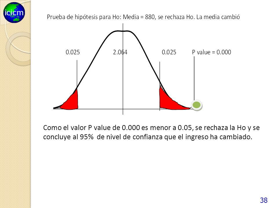 Como el valor P value de 0. 000 es menor a 0