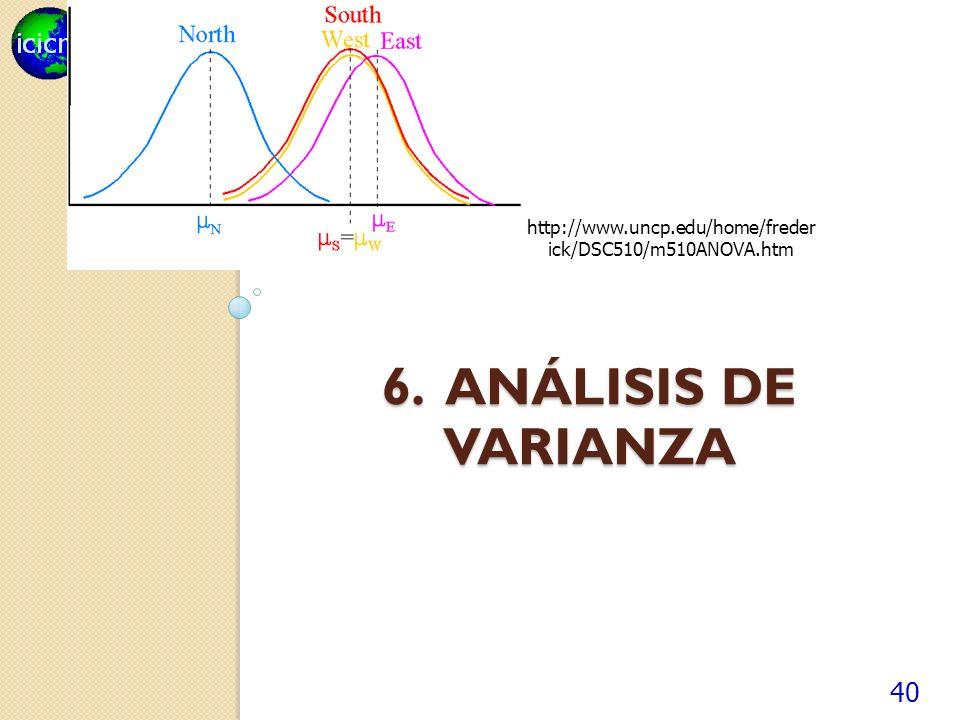 http://www.uncp.edu/home/frederick/DSC510/m510ANOVA.htm 6. Análisis de varianza