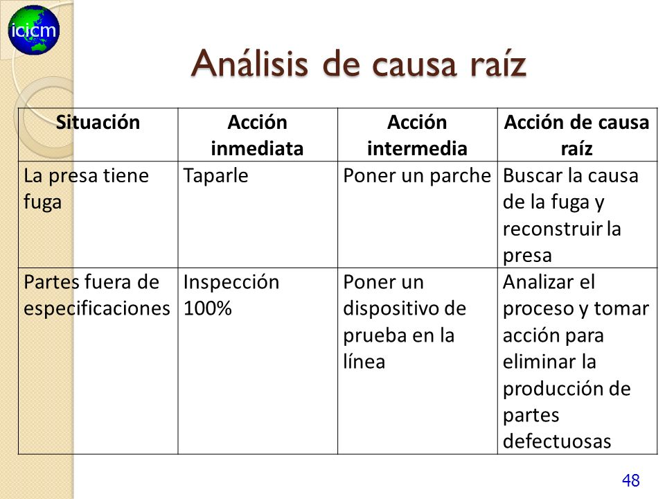Análisis de causa raíz Situación Acción inmediata Acción intermedia
