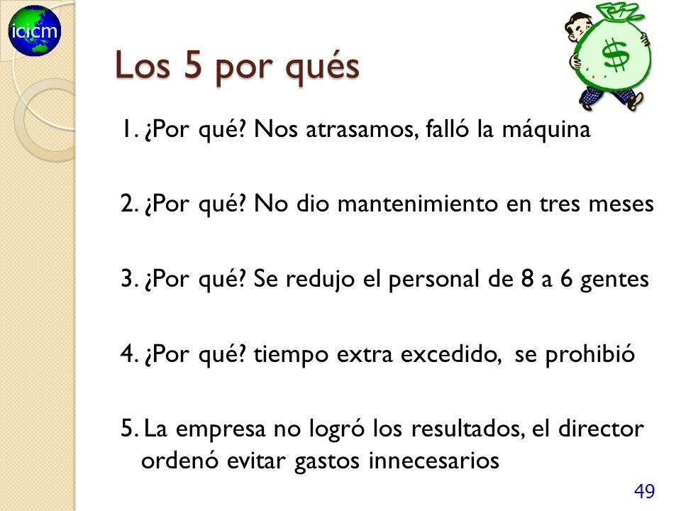 Los 5 por qués