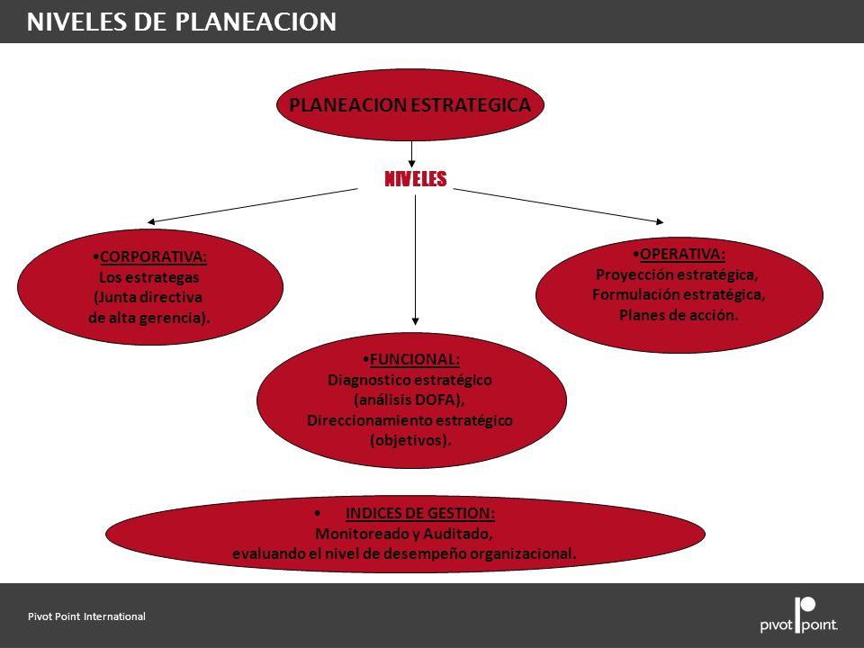 NIVELES DE PLANEACION PLANEACION ESTRATEGICA NIVELES CORPORATIVA: