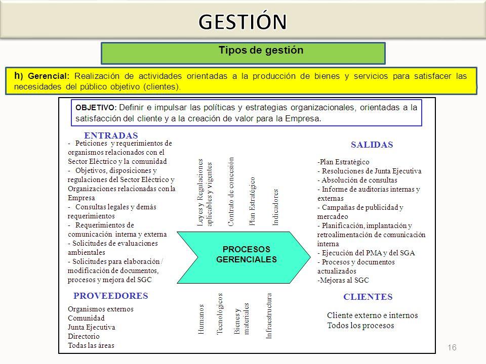 GESTIÓN Tipos de gestión