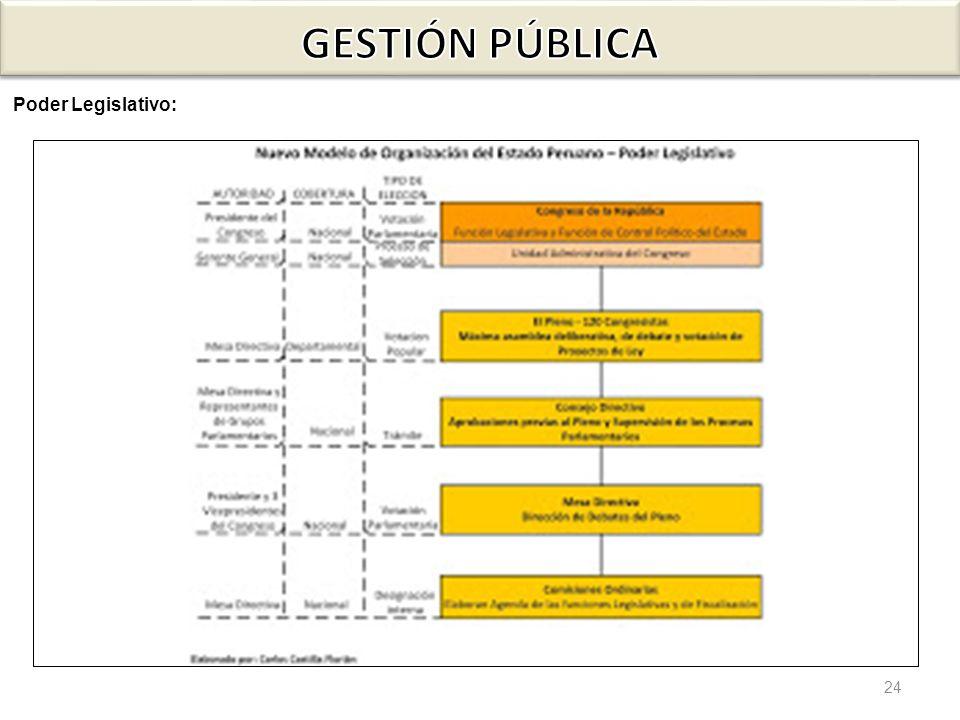 GESTIÓN PÚBLICA Poder Legislativo: