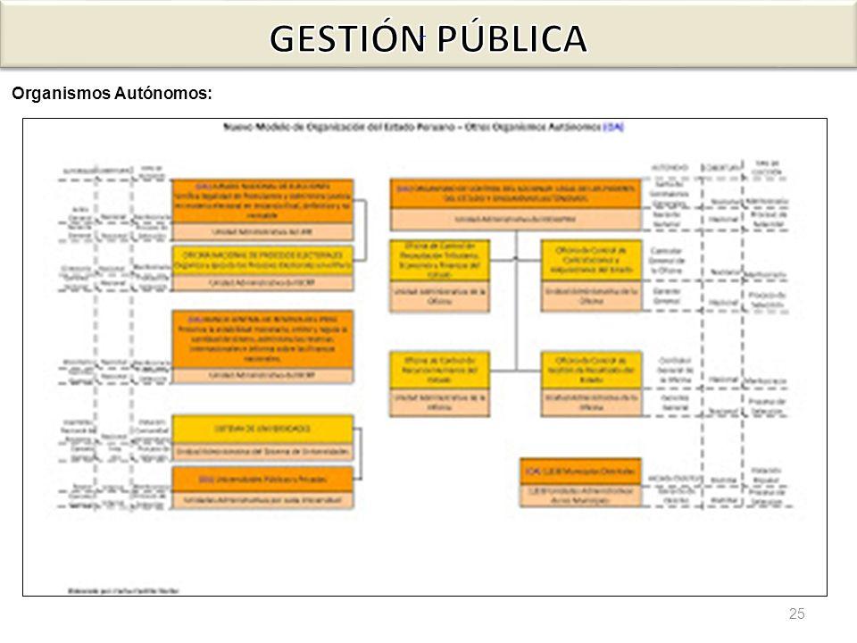 GESTIÓN PÚBLICA Gráfico N° 6 Organismos Autónomos: