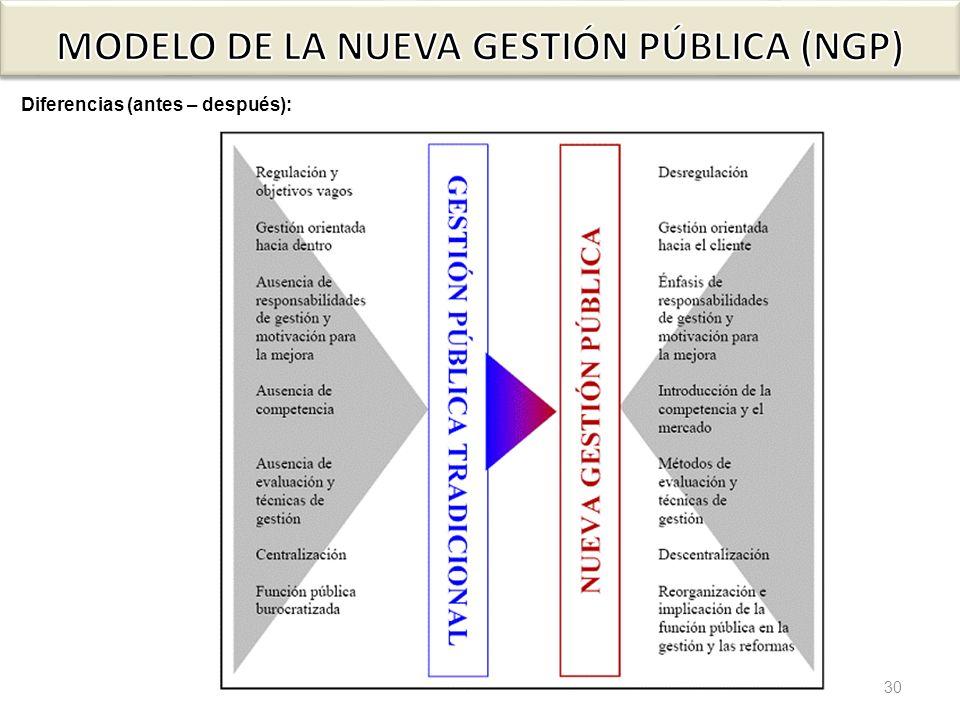 MODELO DE LA NUEVA GESTIÓN PÚBLICA (NGP)