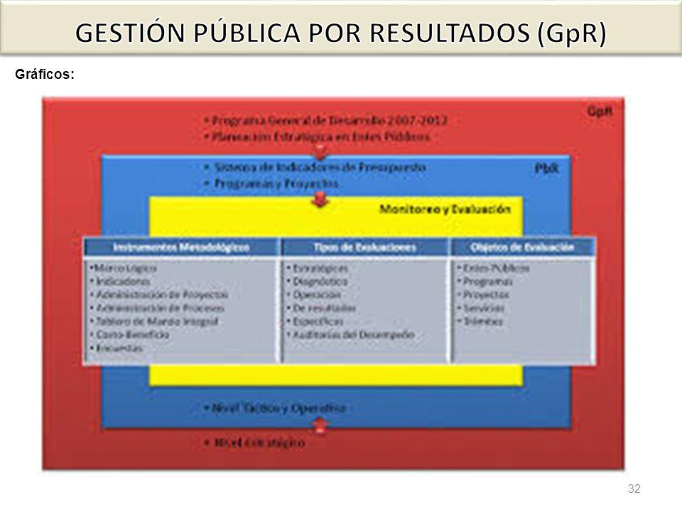 GESTIÓN PÚBLICA POR RESULTADOS (GpR)