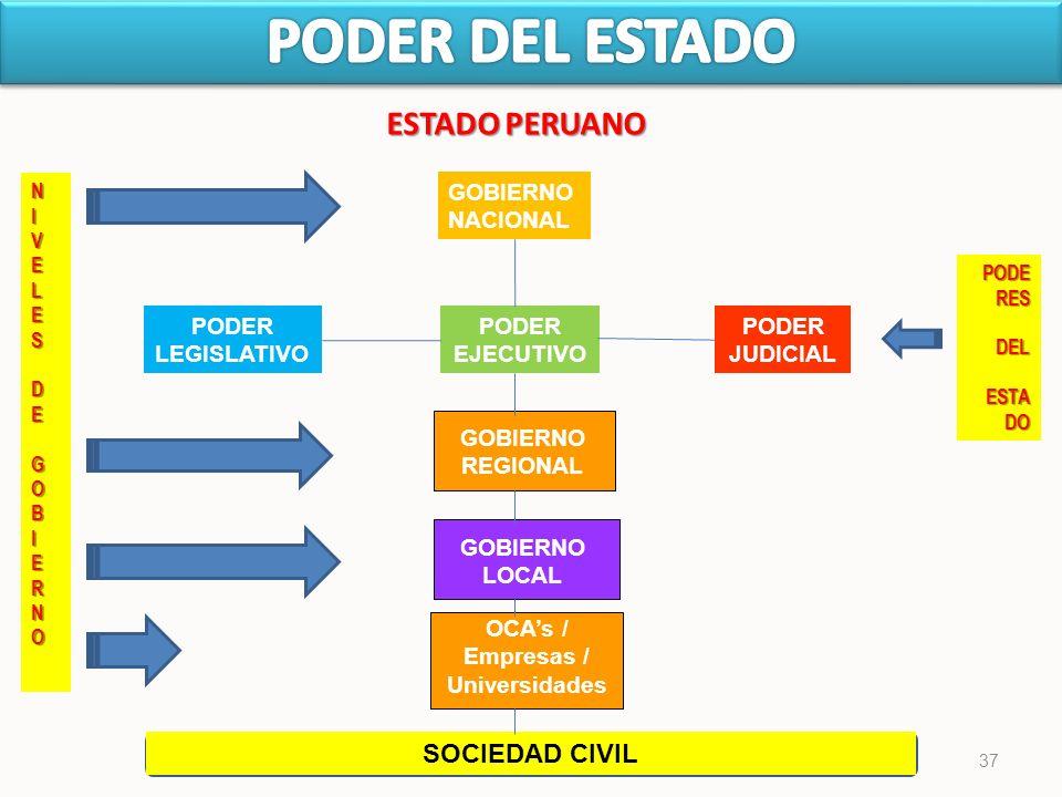 PODER DEL ESTADO ESTADO PERUANO SOCIEDAD CIVIL GOBIERNO NACIONAL PODER