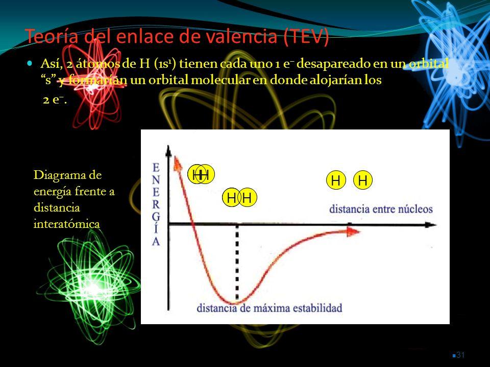 Teoría del enlace de valencia (TEV)