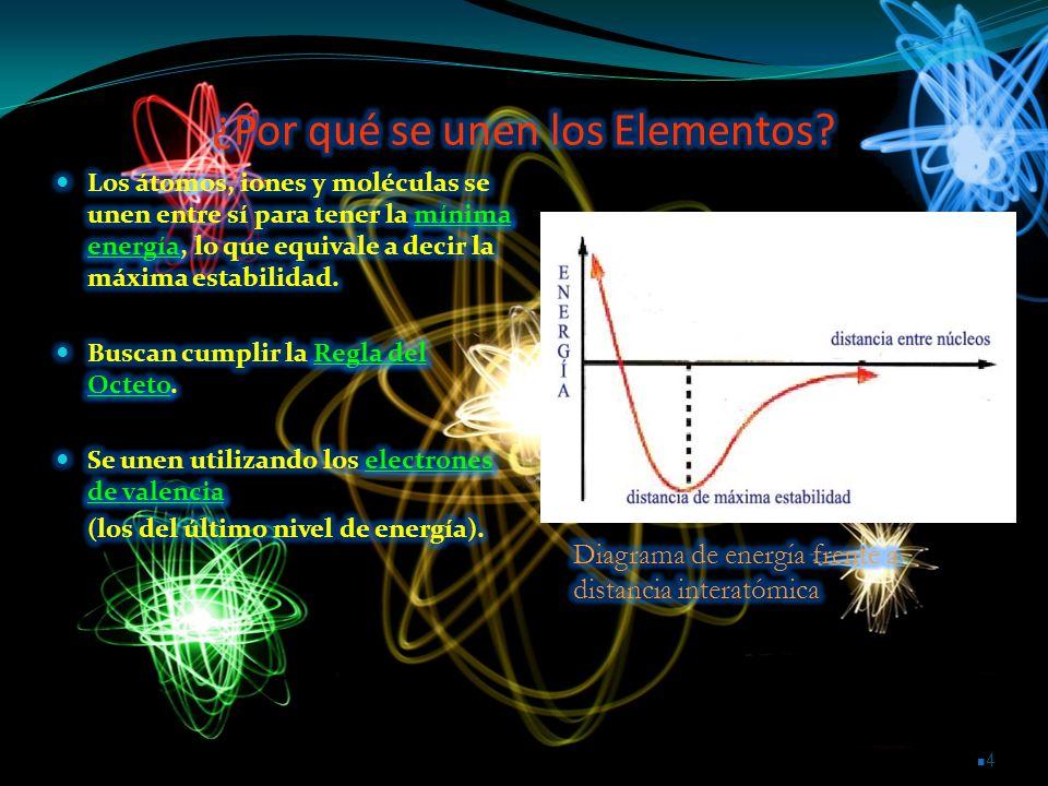 ¿Por qué se unen los Elementos