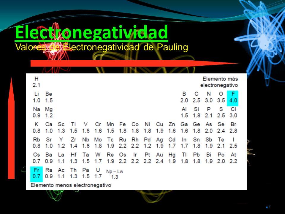 Electronegatividad Valores de Electronegatividad de Pauling