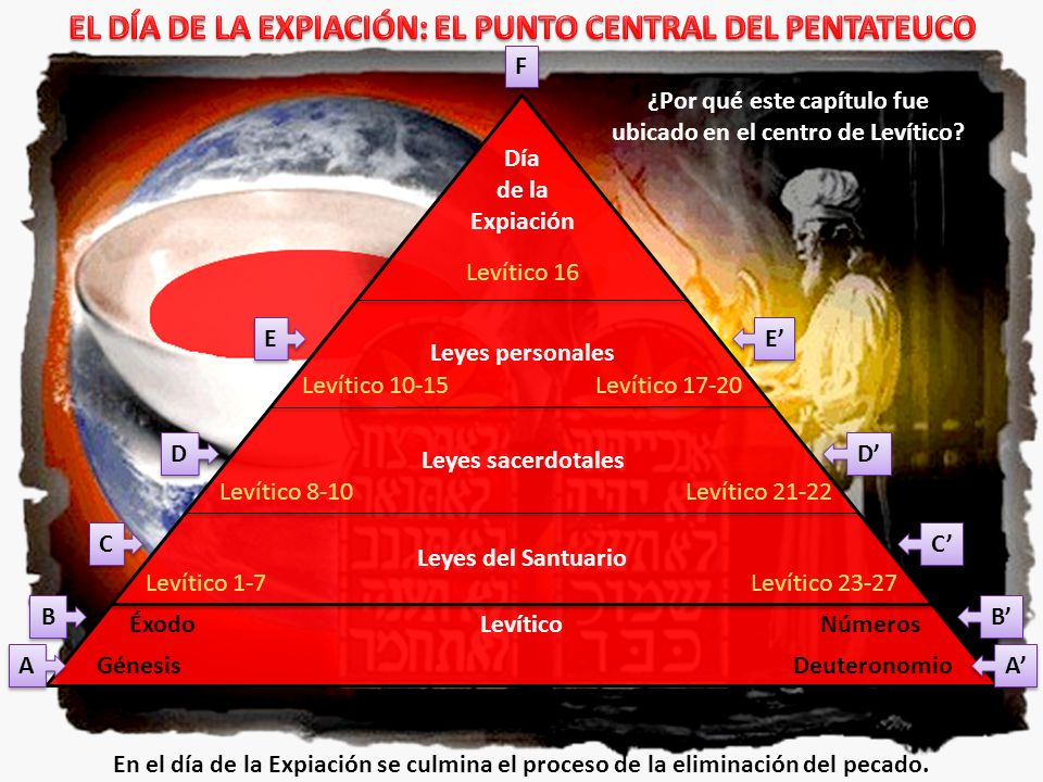 EL DÍA DE LA EXPIACIÓN: EL PUNTO CENTRAL DEL PENTATEUCO
