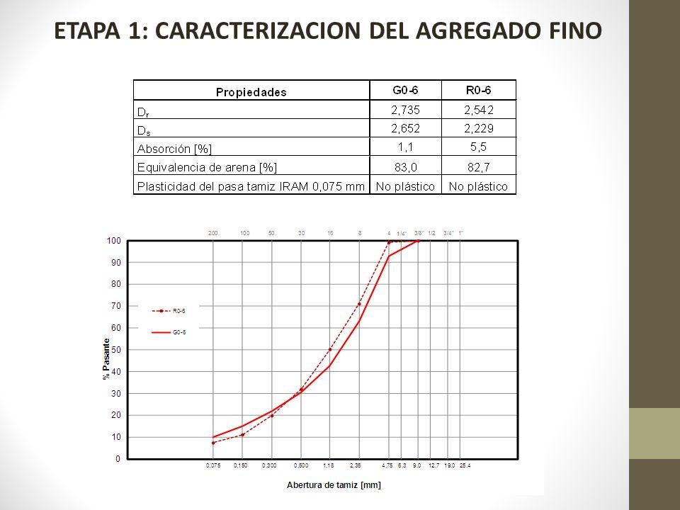 ETAPA 1: CARACTERIZACION DEL AGREGADO FINO