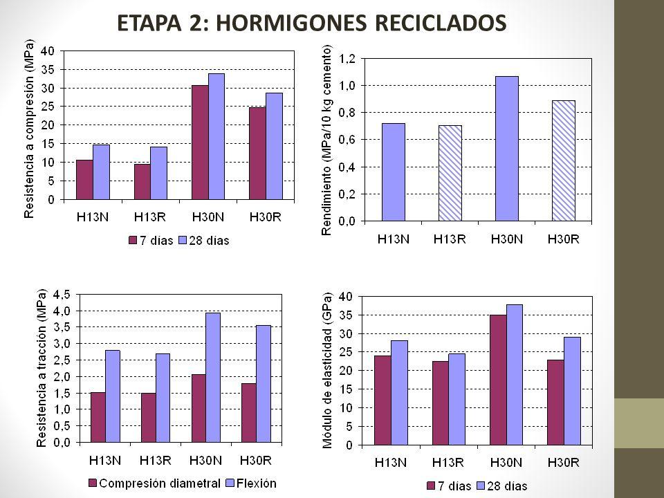 ETAPA 2: HORMIGONES RECICLADOS