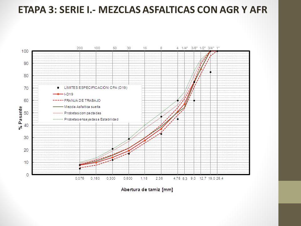 ETAPA 3: SERIE I.- MEZCLAS ASFALTICAS CON AGR Y AFR