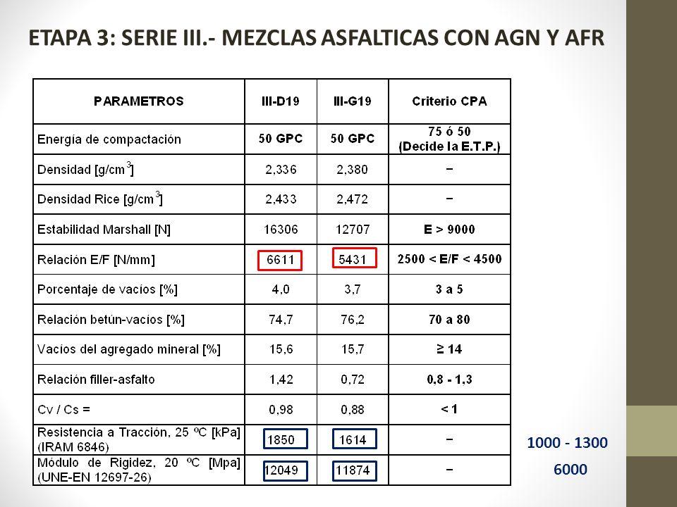 ETAPA 3: SERIE III.- MEZCLAS ASFALTICAS CON AGN Y AFR