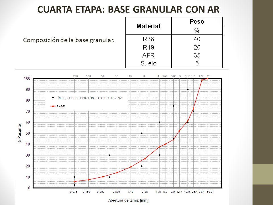 CUARTA ETAPA: BASE GRANULAR CON AR