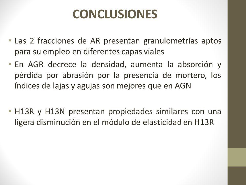CONCLUSIONES Las 2 fracciones de AR presentan granulometrías aptos para su empleo en diferentes capas viales.