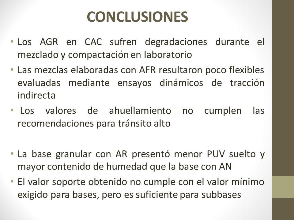 CONCLUSIONES Los AGR en CAC sufren degradaciones durante el mezclado y compactación en laboratorio.