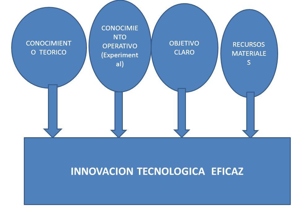 INNOVACION TECNOLOGICA EFICAZ