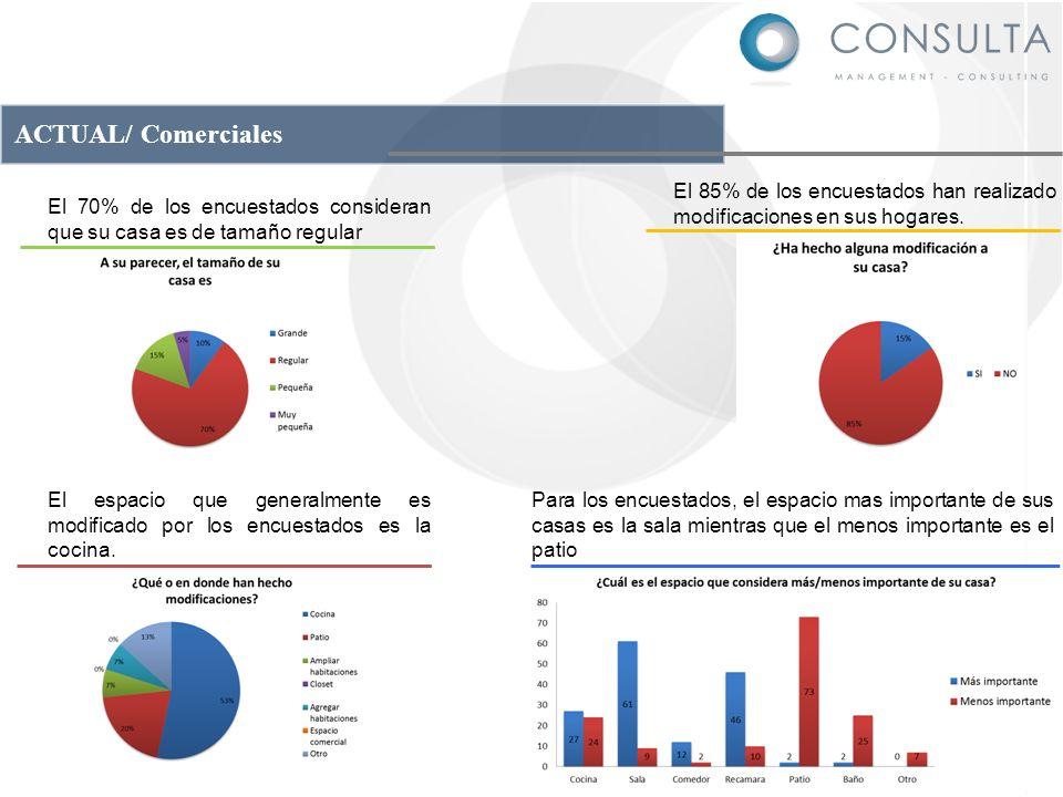 ACTUAL/ Comerciales El 85% de los encuestados han realizado modificaciones en sus hogares.